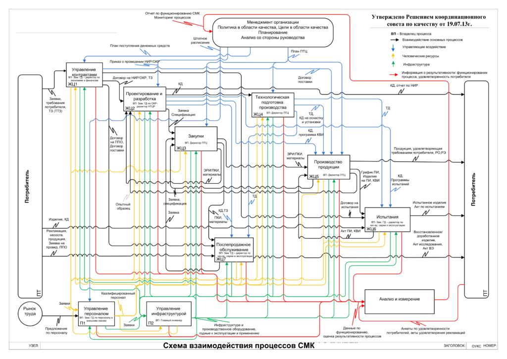 Схема взаимодействия процессов в нотации IDEF0