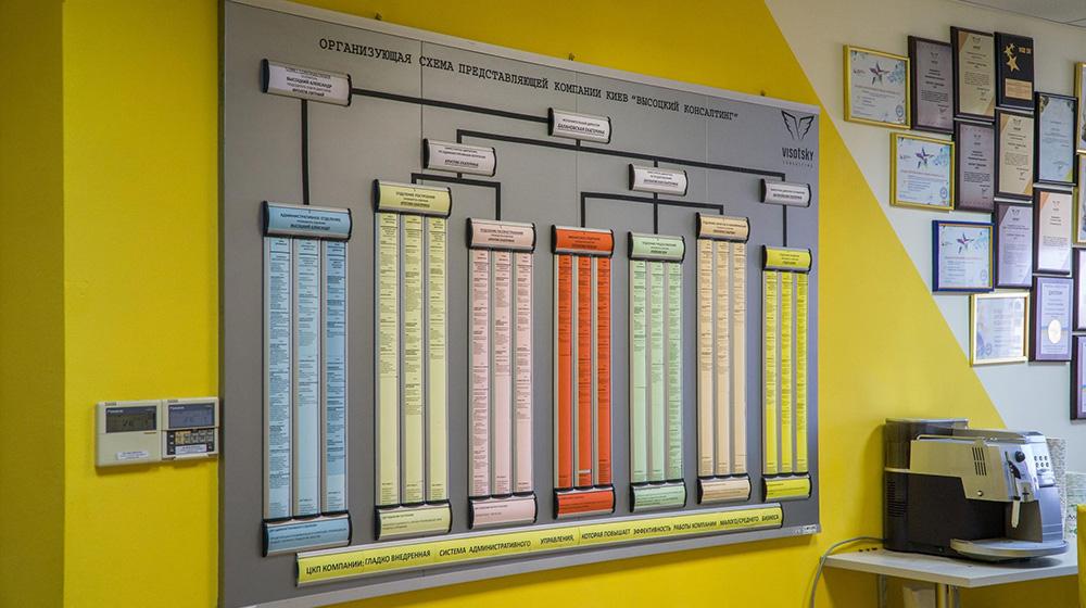 Организующая схема Высоцкий консалтинг