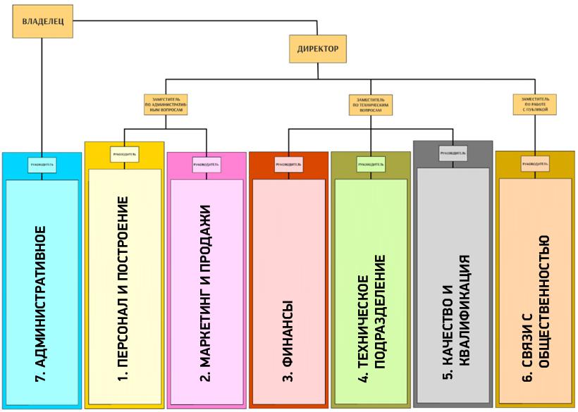 Структура организующей схемы