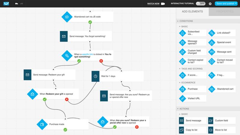 Пример процесса автоматизации маркетинга в Getresponse