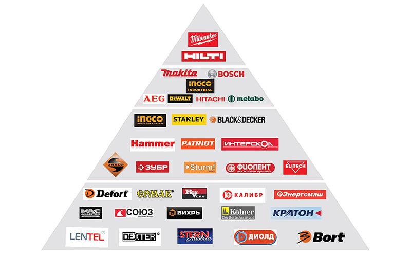 Популярные бренды на рынке DIY