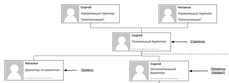 Пример организационной структуры в формате pdf
