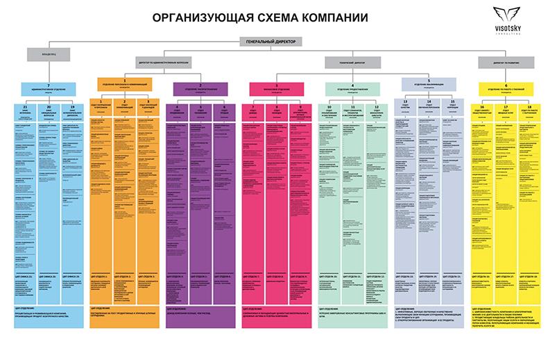 Организующая схема компании