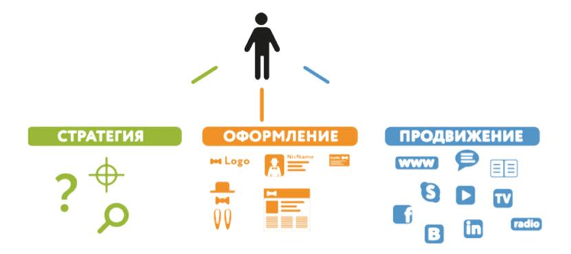 Этапы построения личного бренда