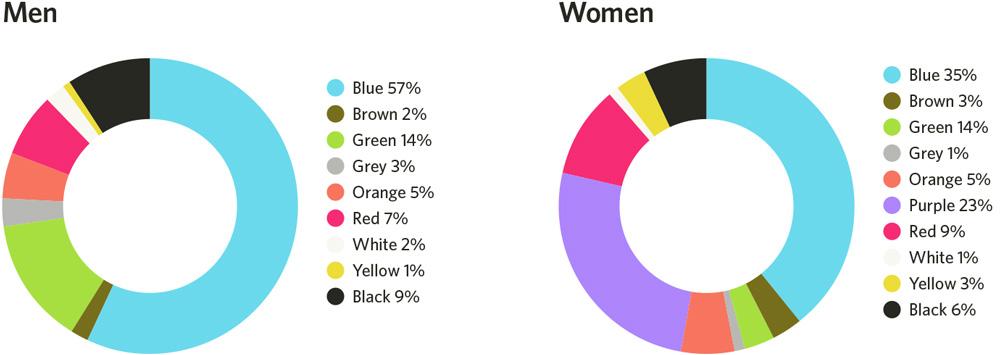 Диаграмма любимые цвета мужчин и женщин