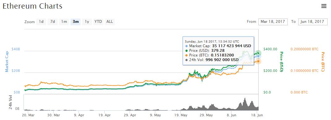 График стоимости криптовалюты ETH