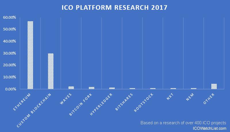 Ведущие блокчейн платформы для проведения ICO