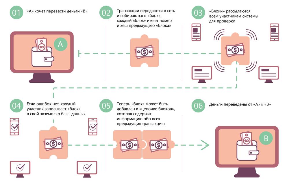 Как работает блокчейн на примере электронных денег