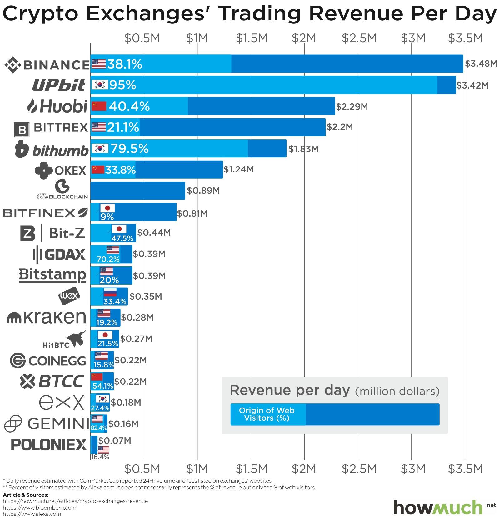 Крупнейшие криптовалютные биржи