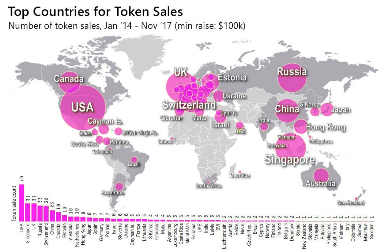 Рейтинг стран по проведенным ICO
