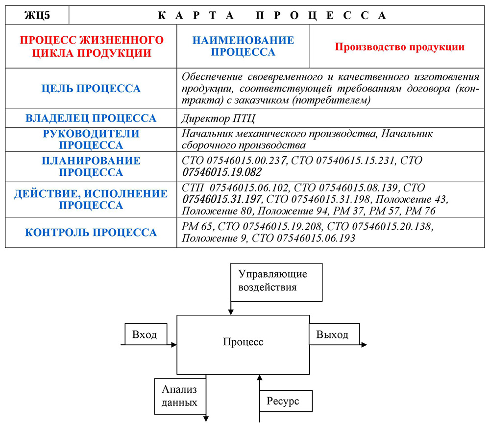 Карта бизнес-процесса «Производство продукции»