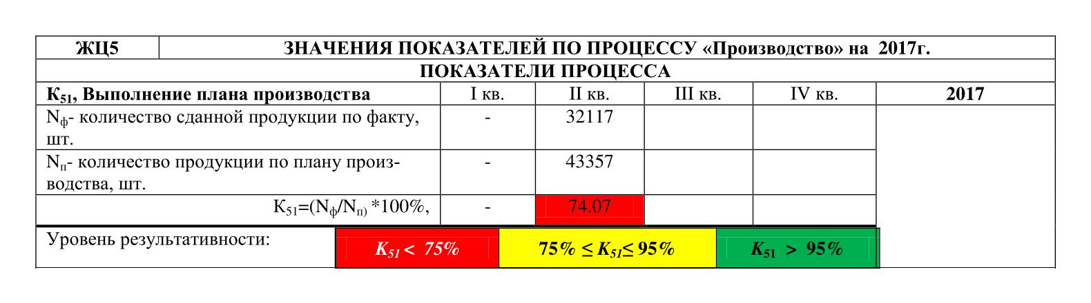 Таблица мониторинга процесса «Производство» и корректирующие действия (pdf откроется по клику)