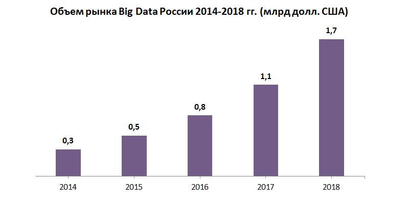 Объем рынка big data в России