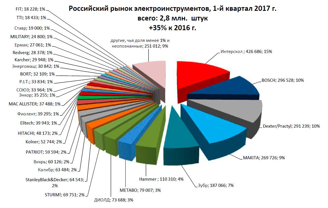 Российский рынок электроинструментов